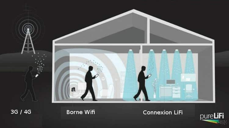 Le LiFi: une alternative au WiFi?