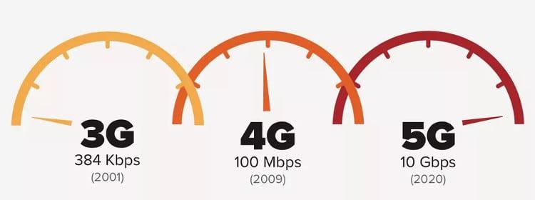 Connexion, débit, latence : ce que nous promet la 5G dès 2019