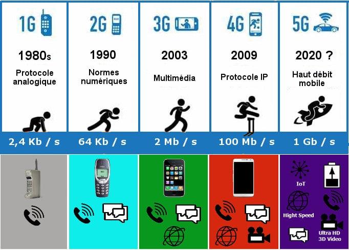 Connexion, débit, usages : ce que nous réserve la 5G